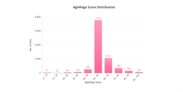 agewage score distribution.png