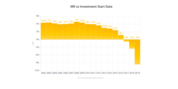 Agewage IRR vs investment date.png